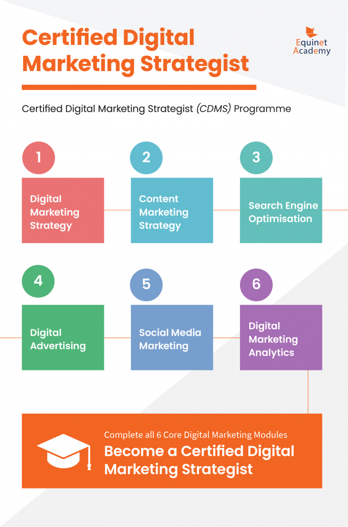 How to become a digital marketer graphics-CDMS-programme