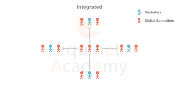 Integrated-Digital-Marketing-Team-Structure
