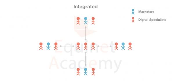 Integrated-Digital-Marketing-Team-Structure