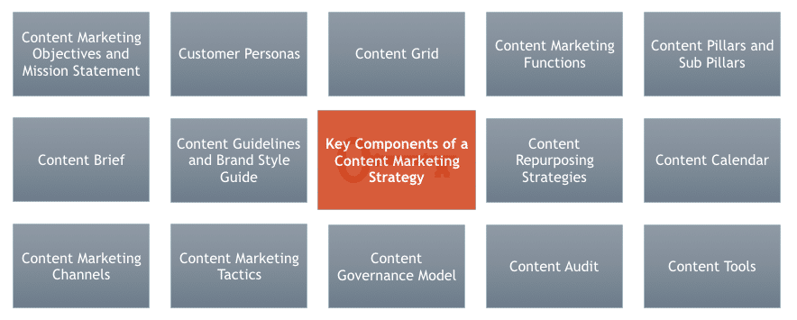 Key Components of a Content Marketing Strategy