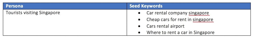 Keyword research table example
