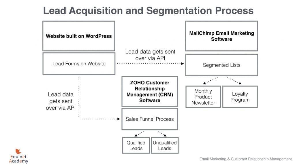 Lead Acquisition and Segmentation Process