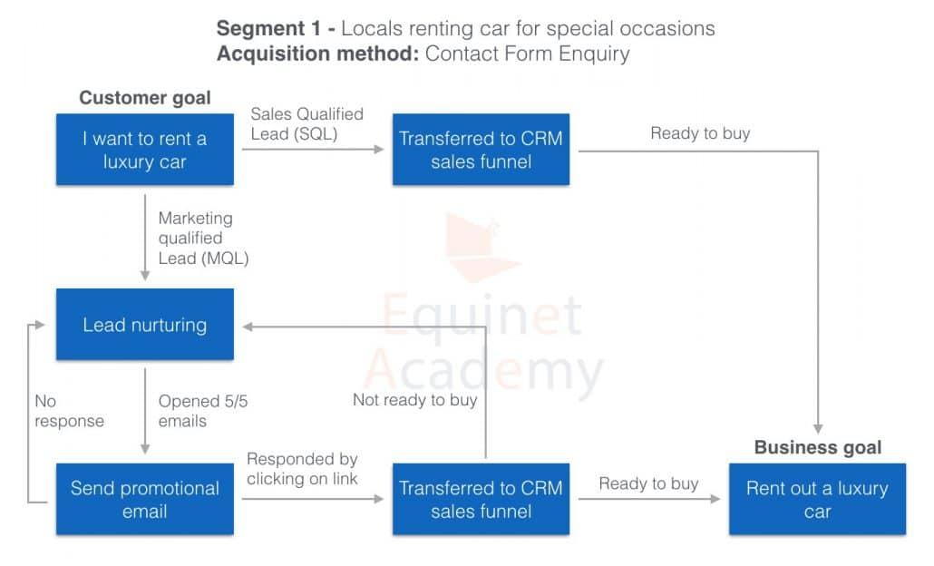 Lead Nurturing Workflow