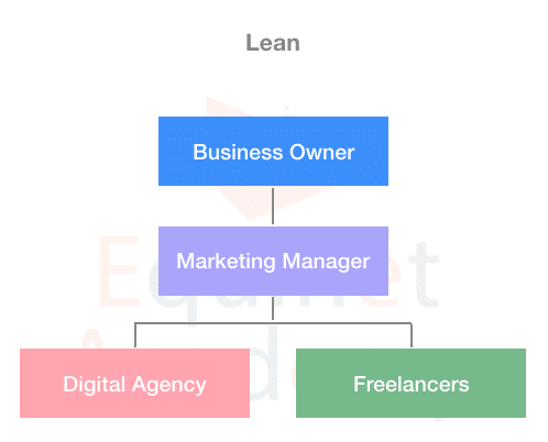 Lean-Digital-Marketing-Team-Structure