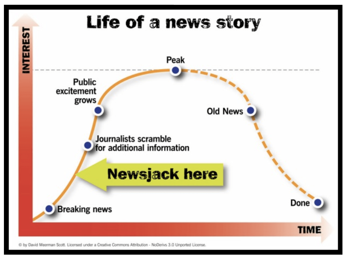Life of a newsjack story graph