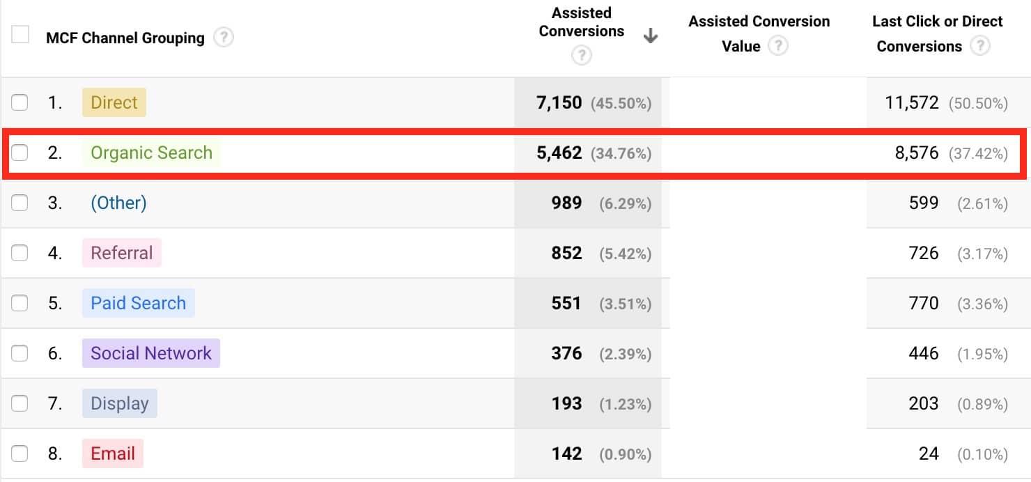 Multichannel Funnel Reports (Google Analytics)