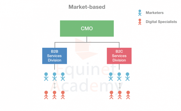 Market-based-Digital-Marketing-Team-Structure