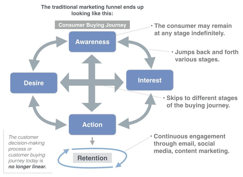 Modern Consumer Buying Journey
