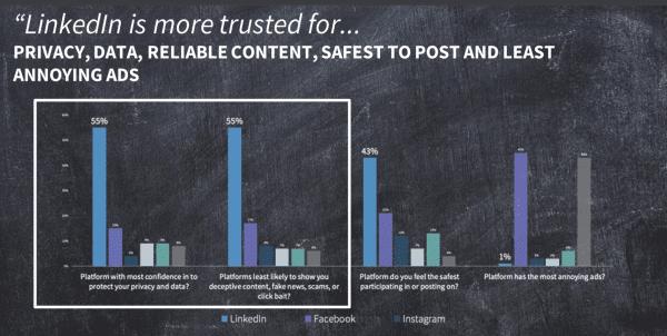 most trusted platform