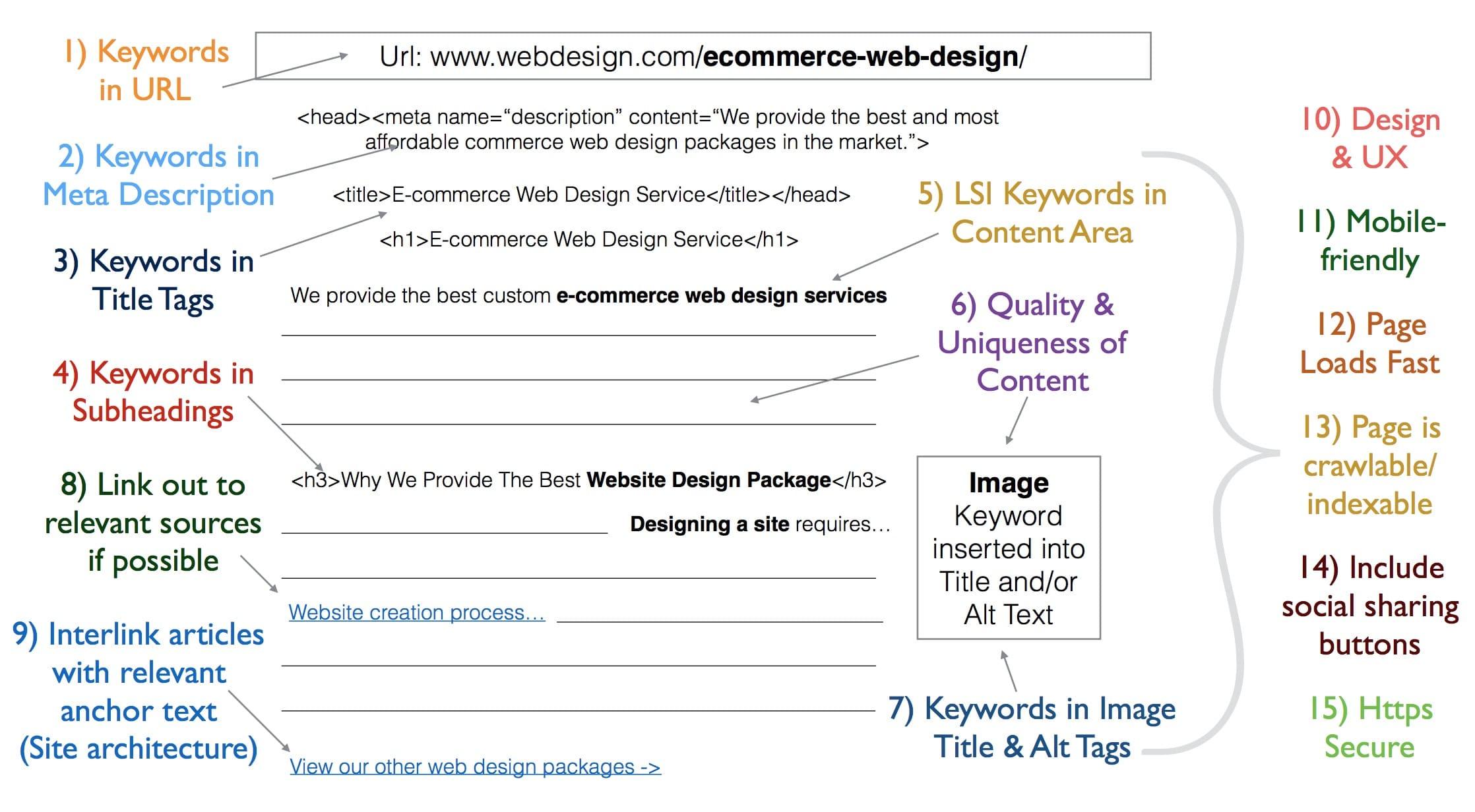 房产网络营销-什么是SEO营销及其运作方式?