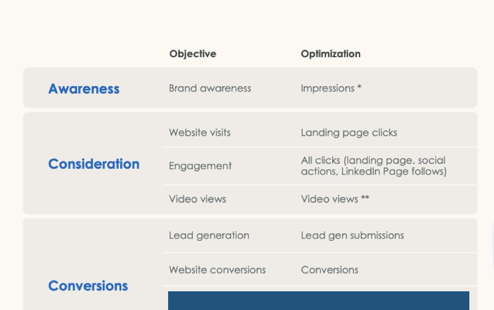 LinkedIn Optimization by Objectives