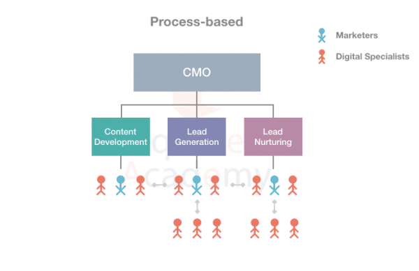 Process-based-Digital-Marketing-Team-Structure