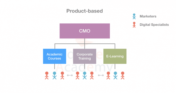 Product-based-Digital-Marketing-Team-Structure