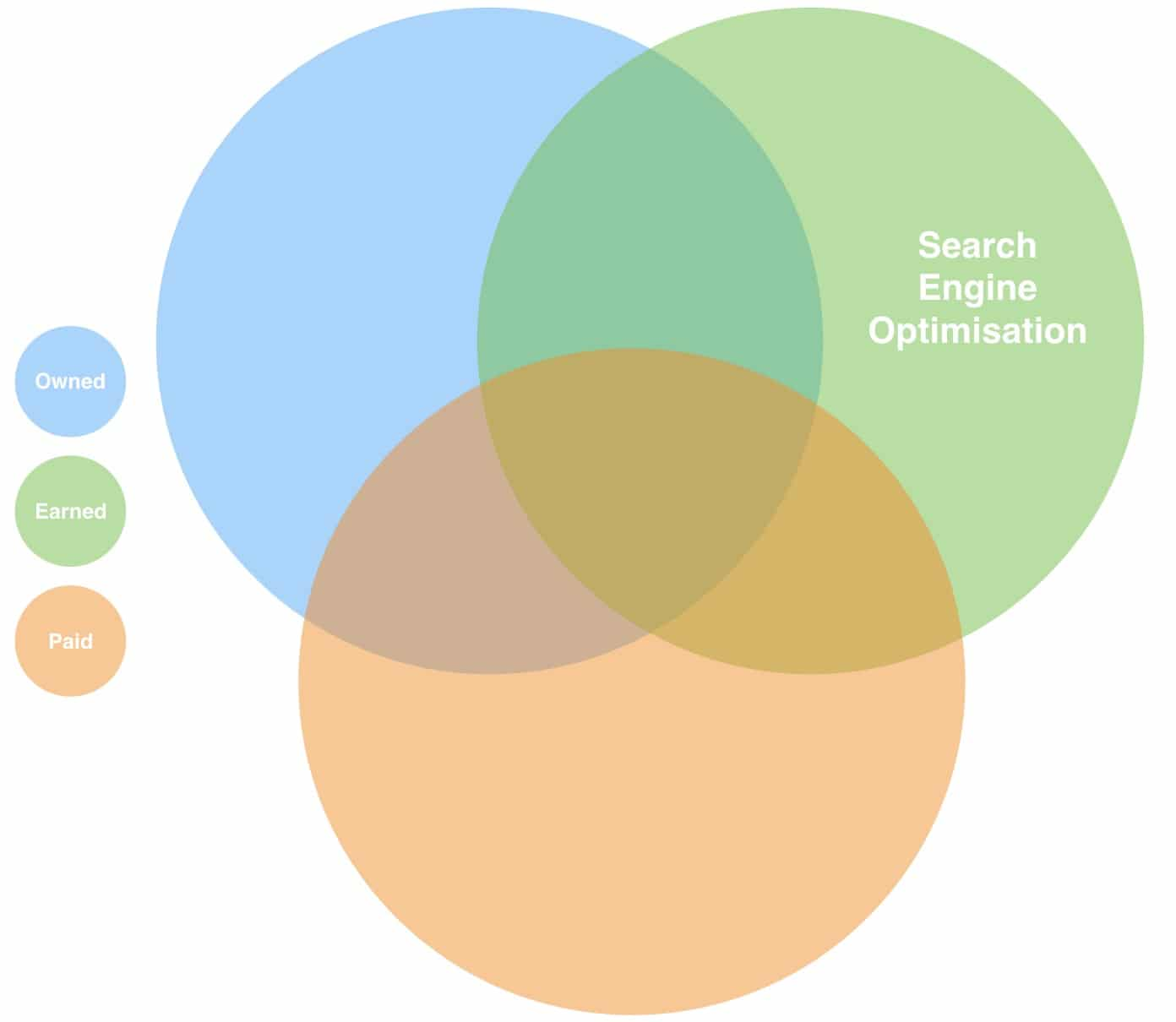 What is SEO Marketing and How It Works?
