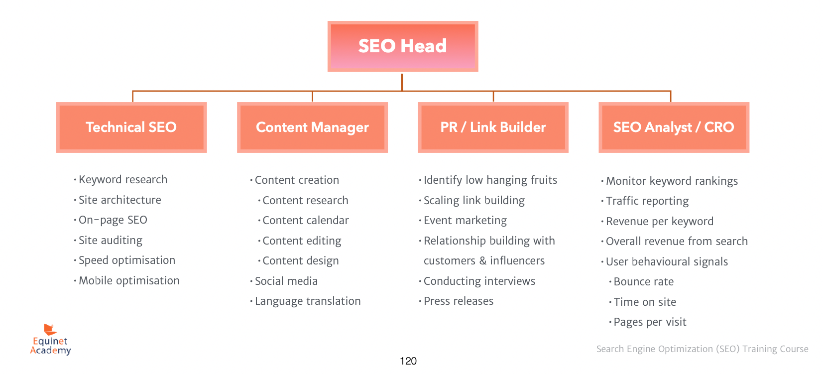 The 4 Pillars of a Successful SEO Strategy
