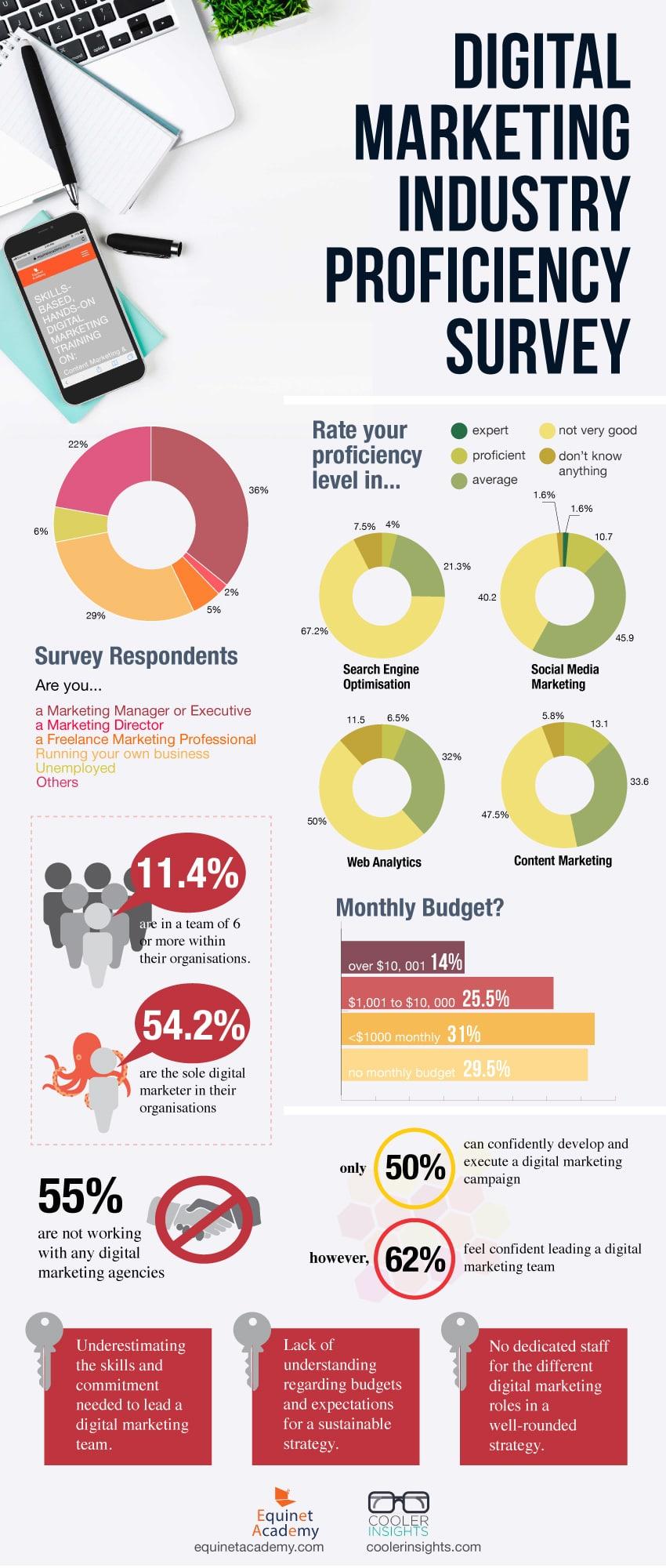 Infographic Digital Marketing Industry Proficiency Survey Statistics Singapore 2018