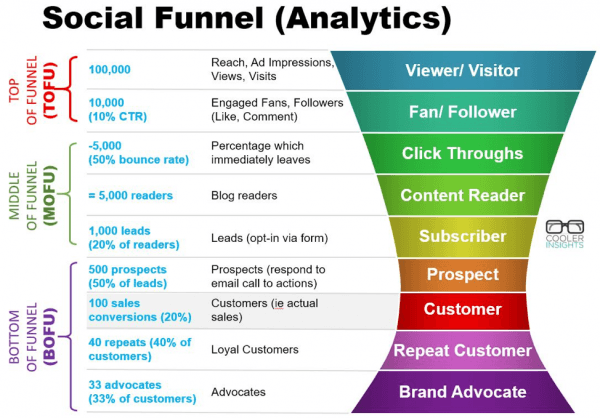 equinet-academy-social-funnel-analytics