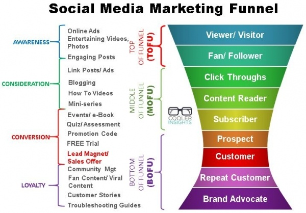 social-media-marketing-funnel