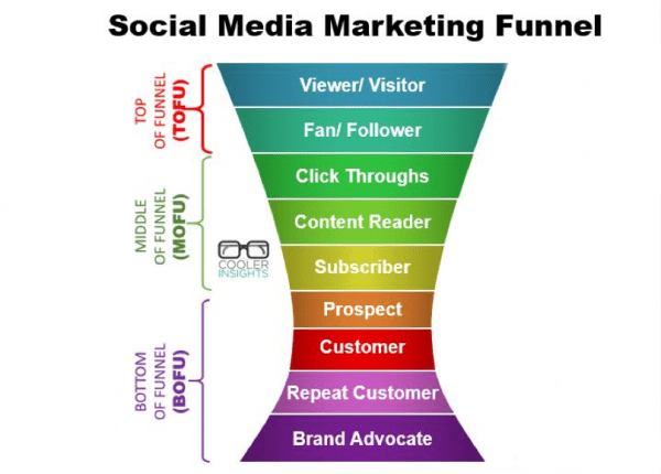 equinet-academy-social-media-marketing-funnel