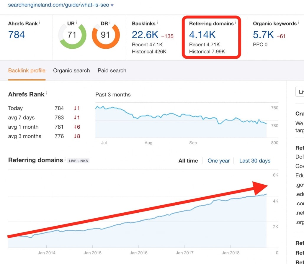 Steady growth in backlinks- referring domains report by Ahrefs tool