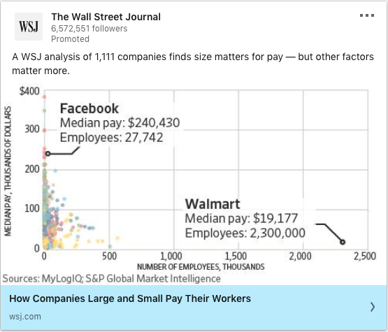 The Wall Street Journal ads on WSJ analysis of 1,111 companies