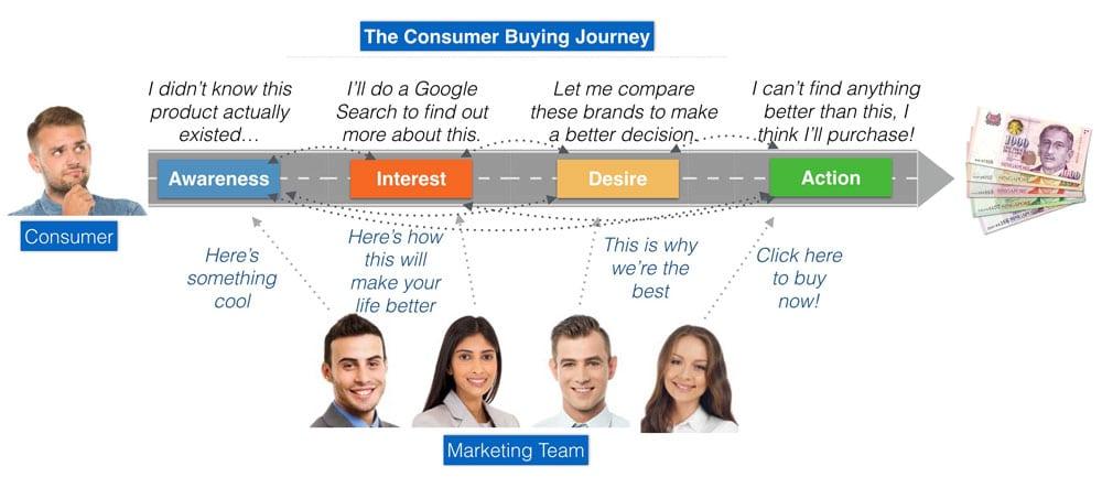 Digital Marketing buying journey