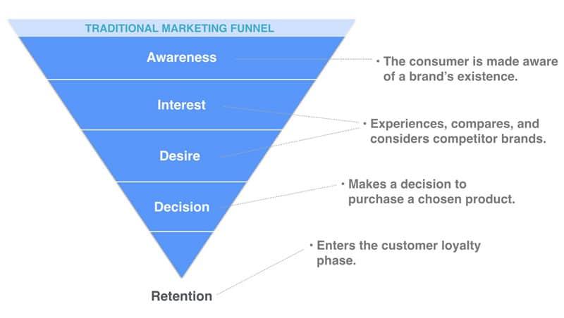 Traditional Marketing AIDA Funnel