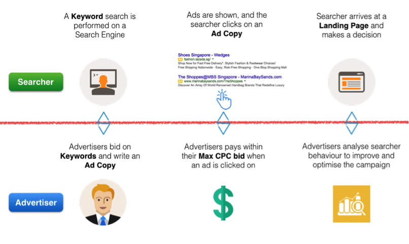 Infographic to show relationship between advertisers and consumers