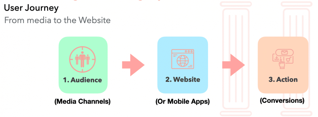 User Journey - From Digital Channels to Website and Taking Action