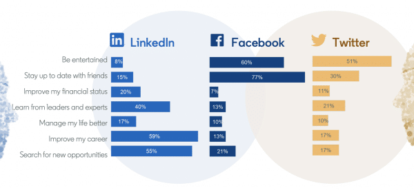 linkedin, facebook and twitter statistic