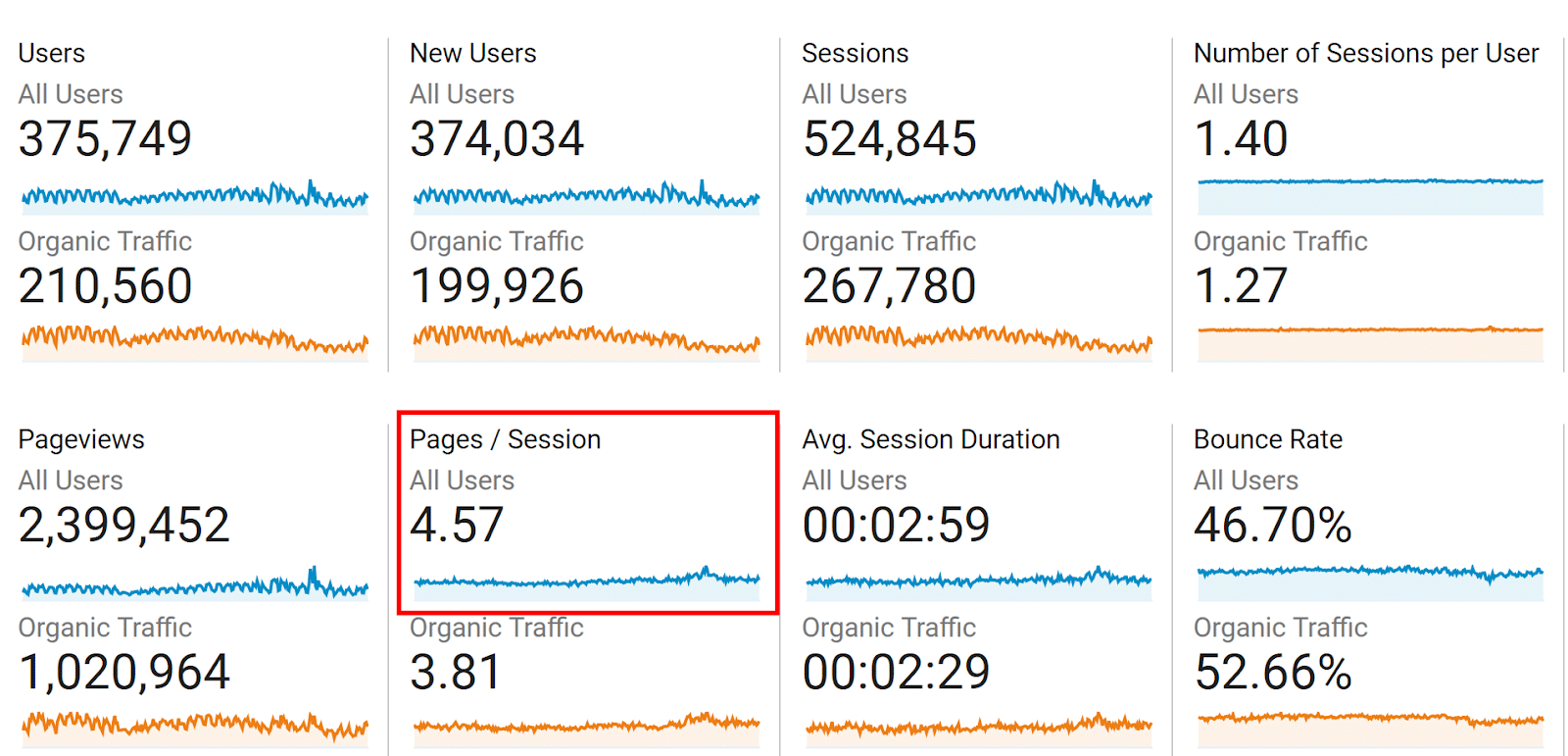 average-pages-session-on-google-analytics