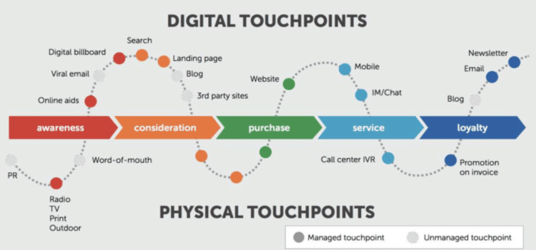 buyers-journey-map-digital-physical-touchpoints-equinet-academy