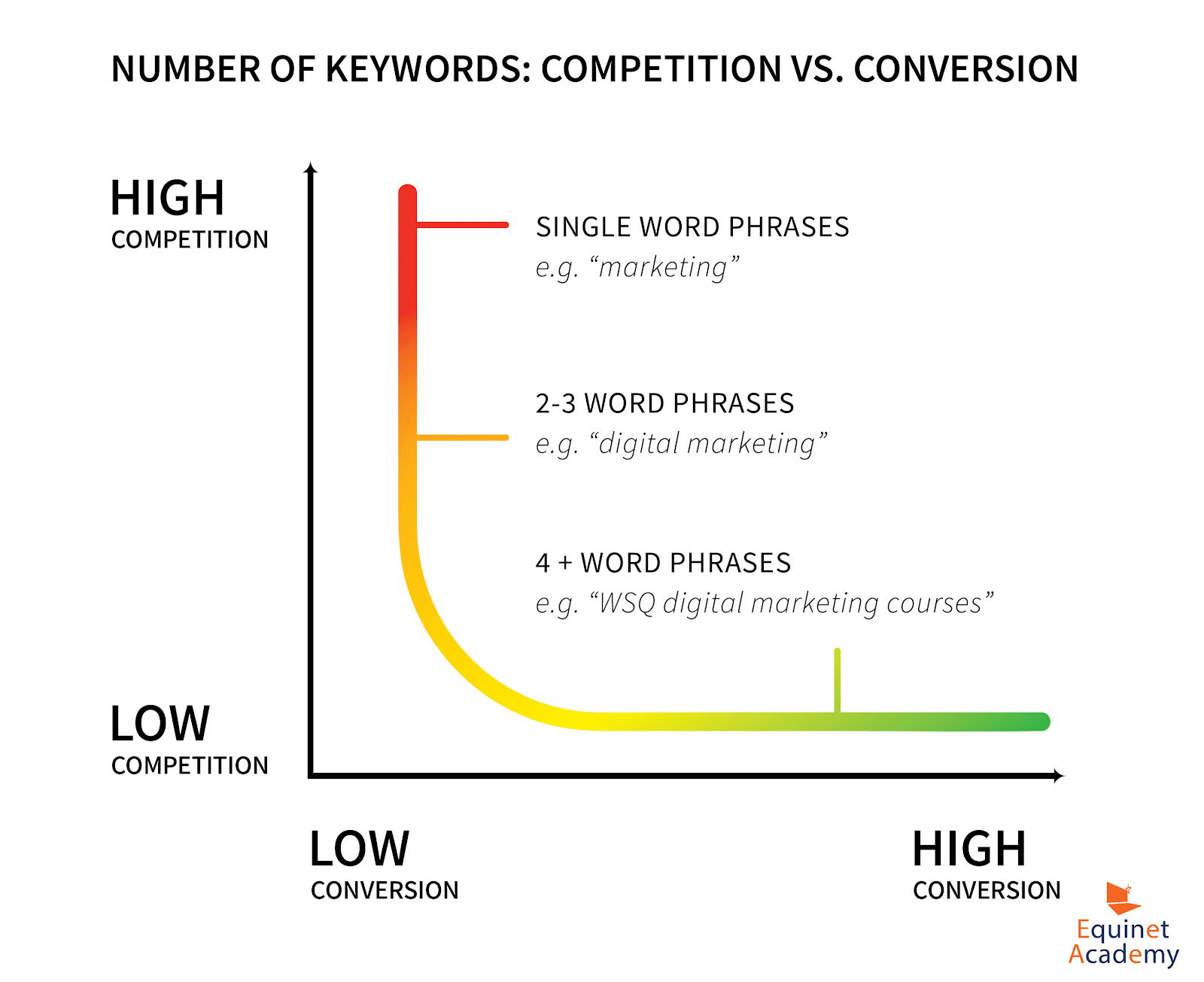 chart-showing-the-relationship-of-competition-vs-conversion