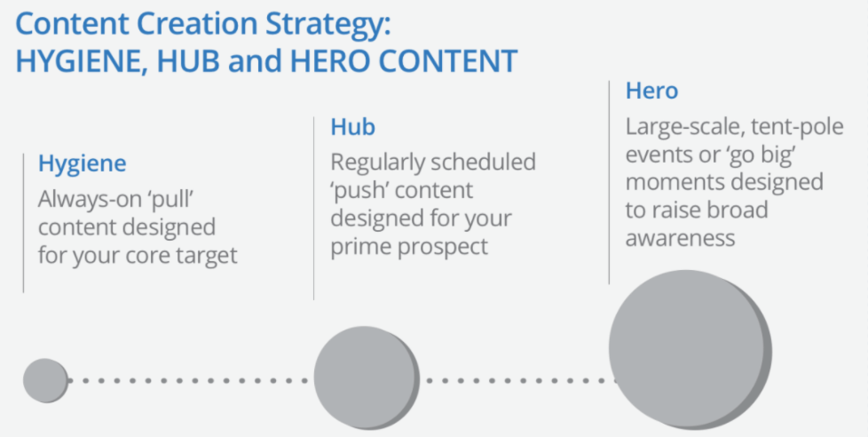 content-creation-strategy-hygiene-hub-hero-youtube-creator-playbook-for-brand