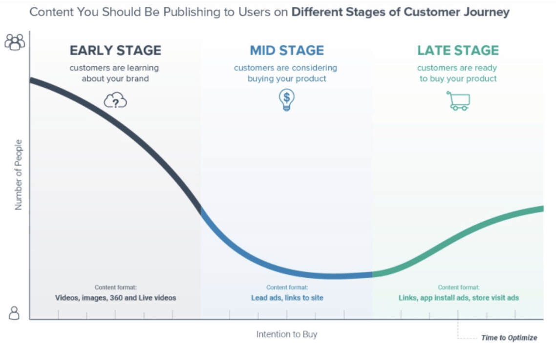 content-you-should-be-publishing-to-users-on-different-stages-of-customer-journey-socialbakers