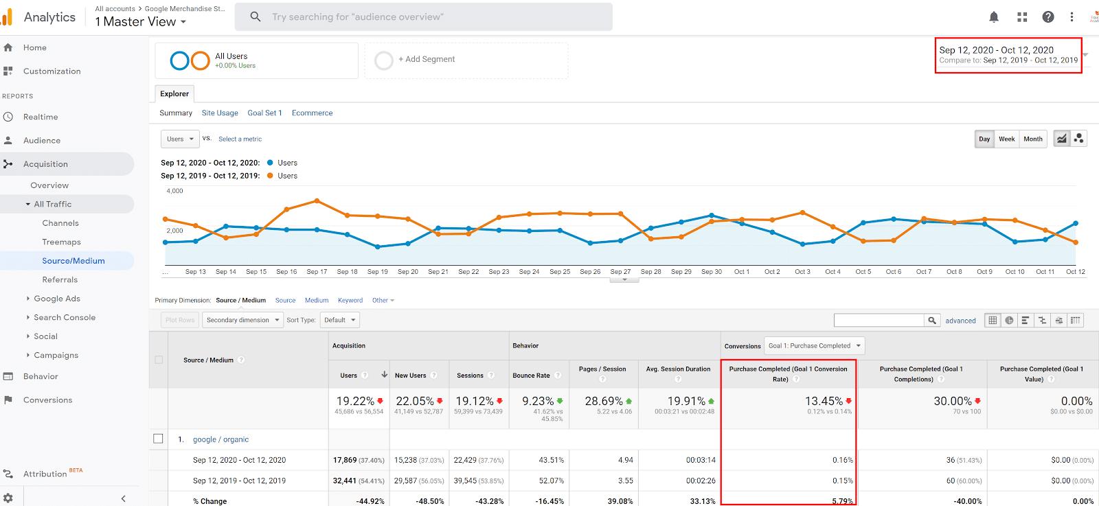 conversion-rate-organic-traffic-screenshot-in-google-analytics
