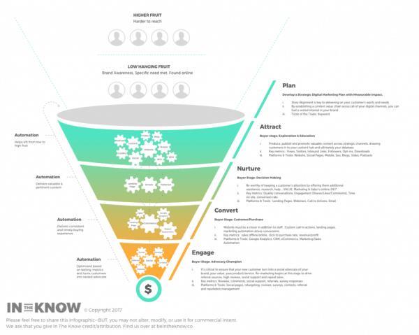 customer journey marketing funnel