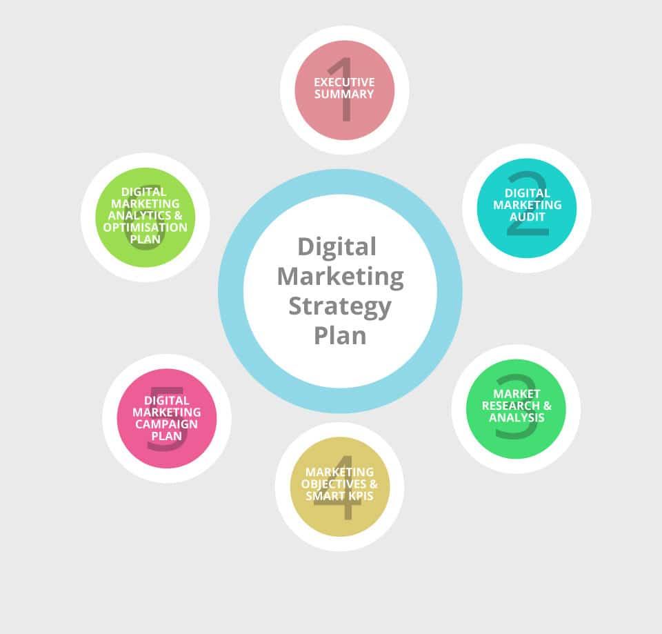 Digital Marketing Strategy Plan