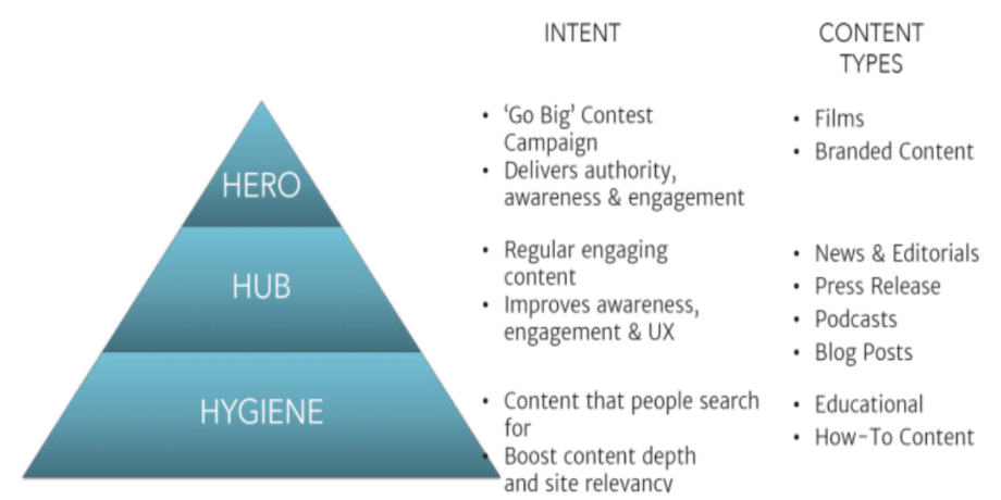hero-hub-hygiene-intent-content-types-equinet-academy