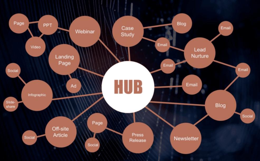 hub-and-spoke-model-vertical-measures