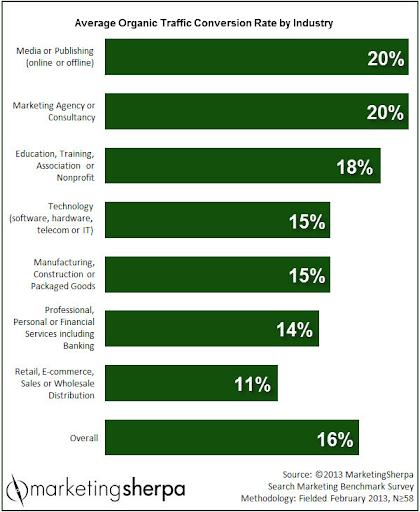 industries-organic-traffic-conversion-rate