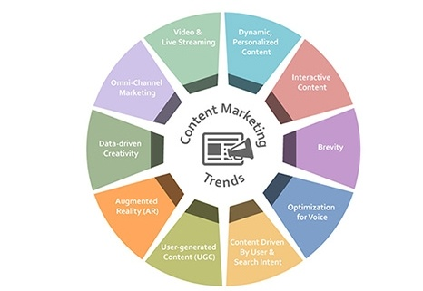 10-major-content-marketing-trends-for-2020
