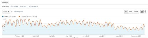 line-chart-in-google-analytics