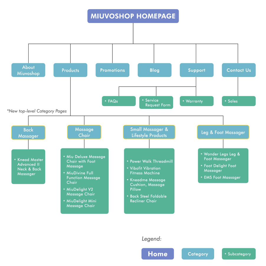 miuvo-information-architecture-after