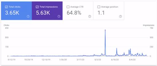 muslim-sg-google-search-console-result