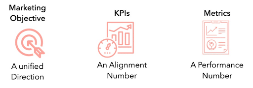relationship-of-objectives-kpis-and-metrics