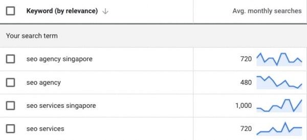 seo agency keyword search volumes