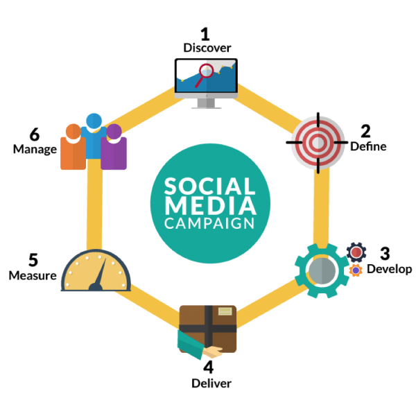 equinet-academy-six-steps-social-media-marketing-framework
