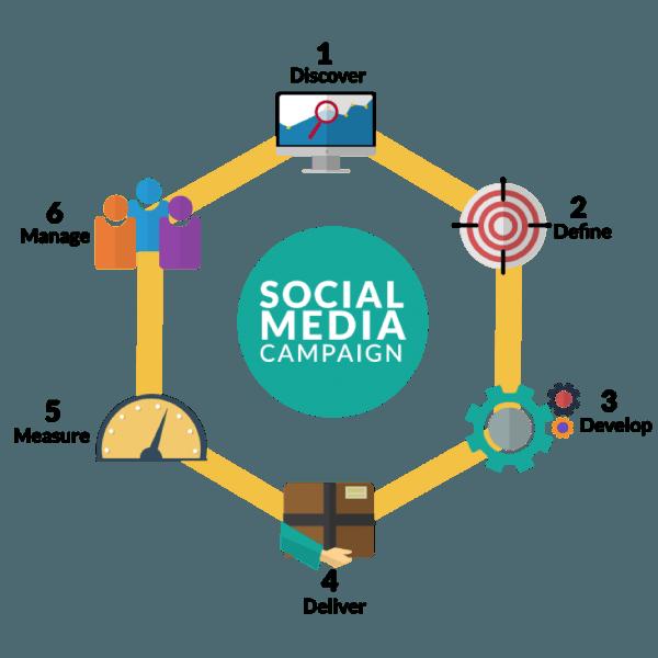 equinet-academy-six-steps-social-media-marketing-framework