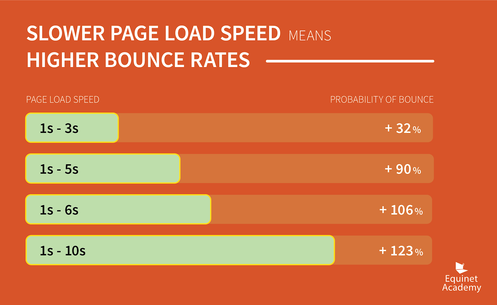 slow-page-load-high-bounce-rate